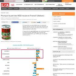 Pourquoi la part des MDD recule en France?... - MDD - marques de distributeur