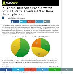 Plus haut, plus fort : l'Apple Watch pourrait s'être écoulée à 3 millions d'exemplaires