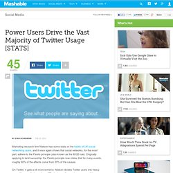 Power Users Drive the Vast Majority of Twitter Usage [STATS]