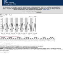 Wykres pływów - Brunswick 29/03/2020 na 7 dni