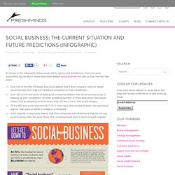 Social business: the current situation and future predictions (infographic)