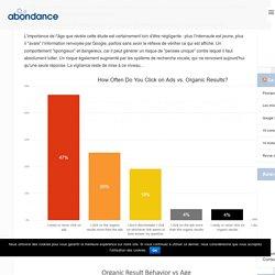 Les jeunes préfèrent les résultats sans clic (Knowledge Graph, Featured Snippets) (étude)