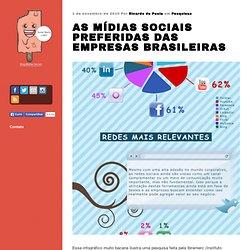 Les médias sociaux titres des entreprises brésiliennes