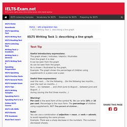 IELTS Exam Preparation - IELTS Writing Task 1: describing a line graph