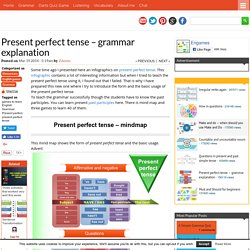 Present perfect tense – grammar explanation