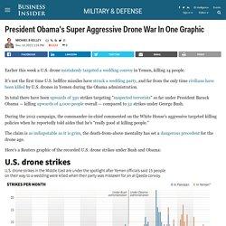 President Obama's Super Aggressive Drone War In One Graphic