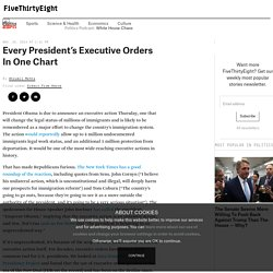 Every President's Executive Orders In One Chart