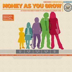 Money as You Grow – Kids and Money – President's Advisory Council on Financial Capability