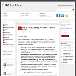 U.S. Federal Debt by President / Political Party – truthful politics