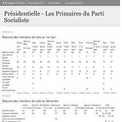 Les Primaires du Parti Socialiste - Intentions de vote aux élections