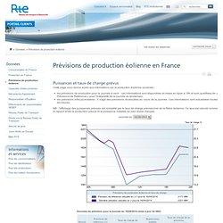 Prévisions de production éolienne
