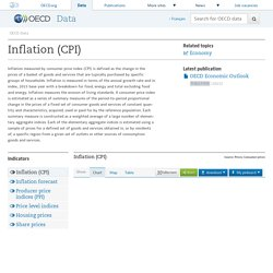 Prices - Inflation (CPI)