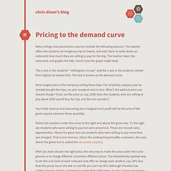 Pricing to the demand curve
