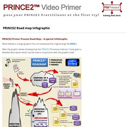 PRINCE2 Road map Infographic - PRINCE2 Primer