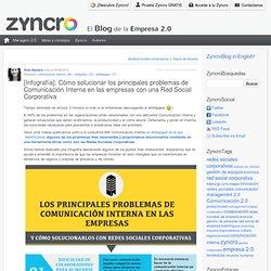 [Infografía]: Cómo solucionar los principales problemas de Comunicación Interna en las empresas con una Red Social Corporativa Zyncro Blog: el blog de la empresa 2.0