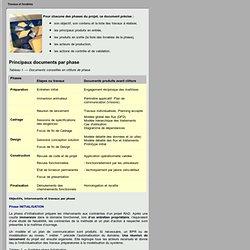 Principaux documents par phase