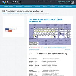 Principaux raccourcis clavier pour Windows