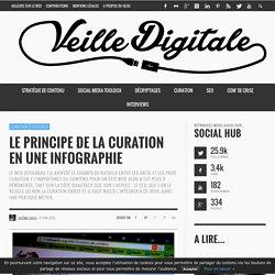 Le principe de la curation en une infographie - Optimiser votre contenu sur le Web