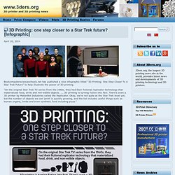 3D Printing: one step closer to a Star Trek future? [Infographic]