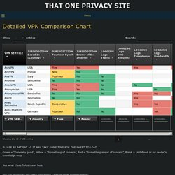 Detailed VPN Comparison Chart