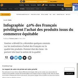 40% des Français privilégient l'achat des produits issus du commerce équitable
