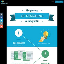 The process of designing an infographic - Visme