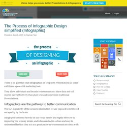 The Process of Infographic Design simplified (Infographic)
