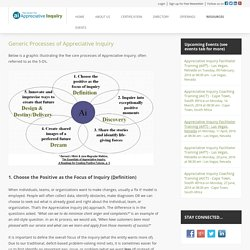 The Center for APPRECIATIVE INQUIRY. Appreciative Inquiry. Looking for AI Training?