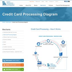 Credit Card Processing - Payment Gateway Flowchart - How it Works