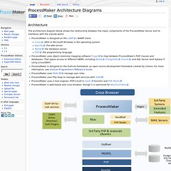 ProcessMaker Architecture Diagrams