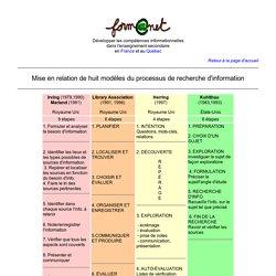 Form@net : Mise en relation de huit modèles du processus de recherche d'information