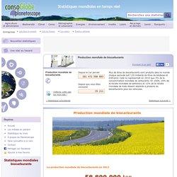 Production mondiale de biocarburants