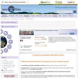 Production de déchets nucléaires en France