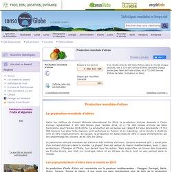 Production mondiale d'olives