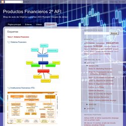 Productos Financieros 2º AFI: Esquemas