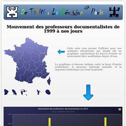 Mouvement des professeurs-documentalistes de 1999 à nos jours