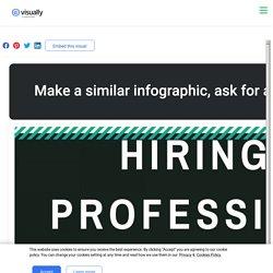 Hire A Professional Remote Team