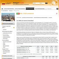 Profil commercial de l'Italie