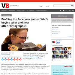 Profiling the Facebook gamer: Who's buying what and how often? (infographic)