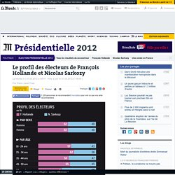 Profils : qui a voté pour François Hollande ou pour Nicolas Sarkozy ?