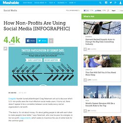 How Non-Profits Are Using Social Media