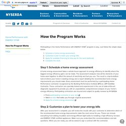 How the Program Works - Home Performance<sup>®</sup> with ENERGY STAR<sup>®</sup> - NYSERDA