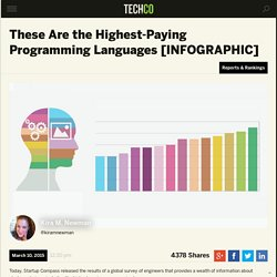 These Are the Highest-Paying Programming Languages [INFOGRAPHIC]
