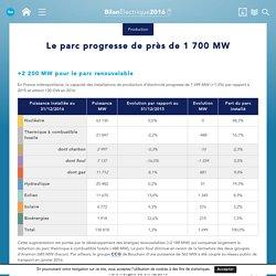 Le parc progresse de près de 1 700MW : Bilan électrique 2016