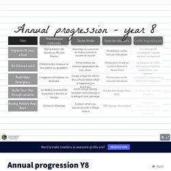 Annual progression Y8 by lesaulnier.chloe on Genially