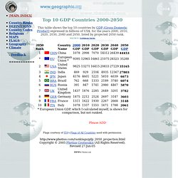 GDP Gross Domestic Product Projections 2000, 2010, 2020, 2030, 2040, geographic.org Courty Profiles - Economy, Geography, Climate, Natural Resources, Current Issues, International Agreements, Population, Social Statistics, Political System, Flags, Maps