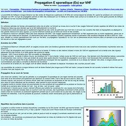 Propagation E sporadique (Es) sur VHF