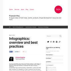 Infographics: overview and best practices