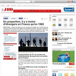 En proportion, il y a moins d'étrangers en France qu'en 1982