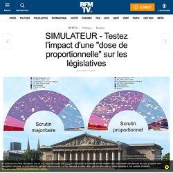 SIMULATEUR - Testez l'impact d'une « dose de proportionnelle » sur les législatives